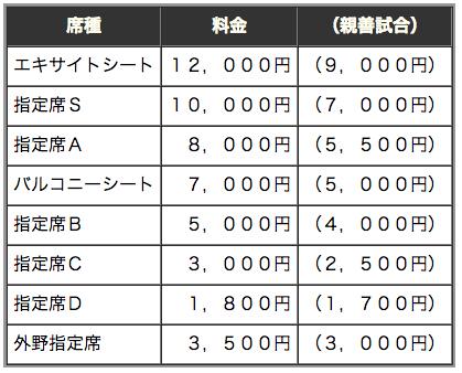 日米野球 チケットの値段